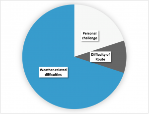 Pie chart showing what to include when planning a mountain walk when the weather is bad