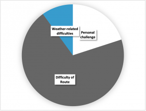 Pie chart showing what to include when planning a mountain walk or climb up a difficult route