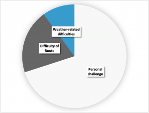 Pie chart showing what to include when planning a mountain walk that will push your personal skills